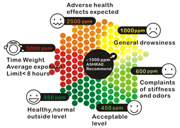 CO2 IAQ Level