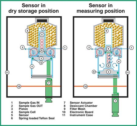 Sensor-pengukuran-dew-point-meter